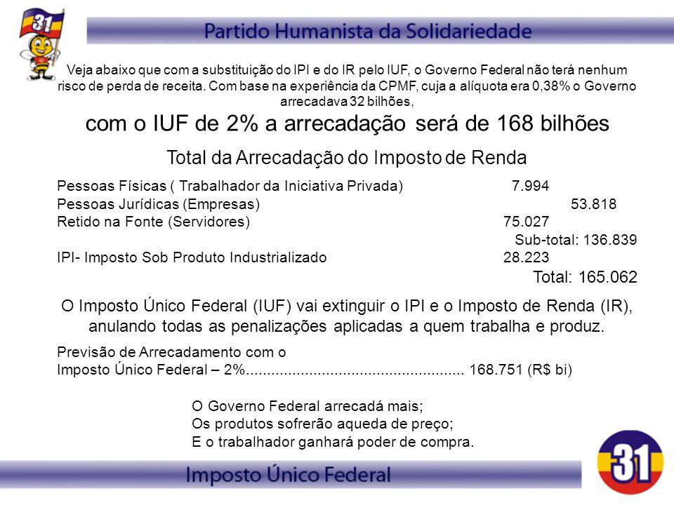 Veja abaixo que com a substituição do IPI e do IR pelo IUF, o Governo Federal não terá nenhum risco de perda de receita. Com base na experiência da CP