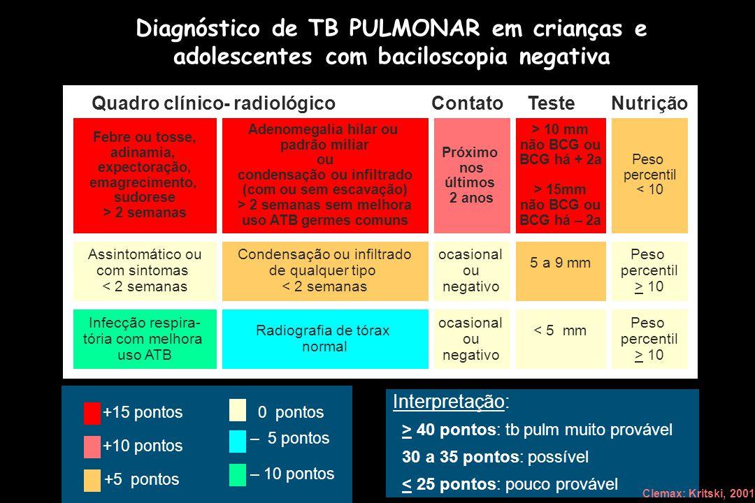 Diagnóstico de TB PULMONAR em crianças e adolescentes com baciloscopia negativa +15 pontos +10 pontos +5 pontos 0 pontos – 10 pontos – 5 pontos Interp