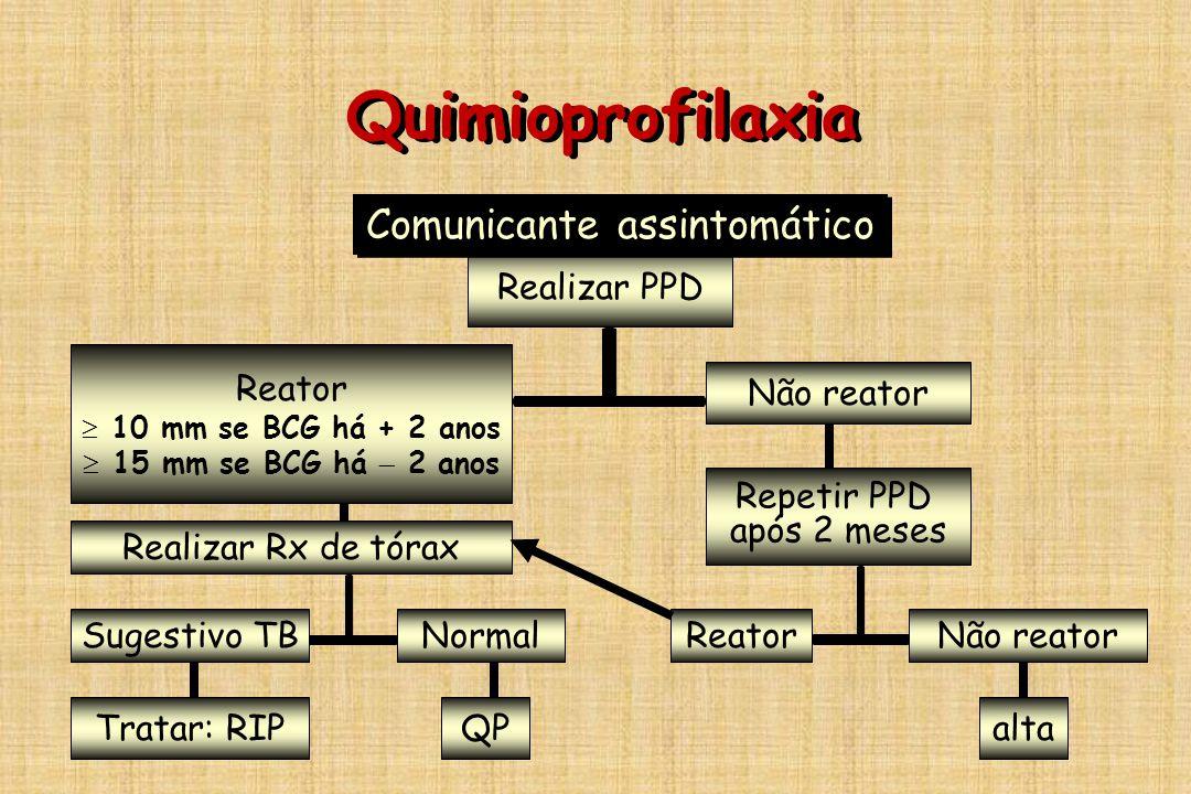 Quimioprofilaxia Realizar PPD Reator   10 mm se BCG há + 2 anos   15 mm se BCG há  2 anos Não reator Realizar Rx de tórax Sugestivo TBNormalReato