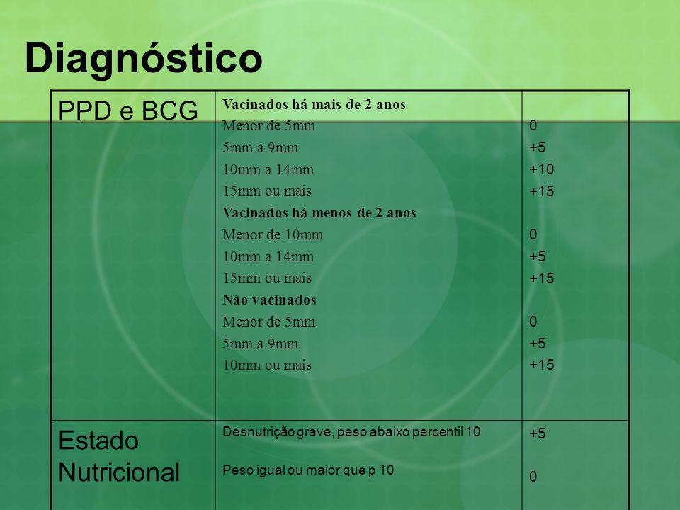Diagnóstico Interpretação: > 40 pontos: TB muito provável 30 a 35 pontos: TB possível < 25 pontos: TB pouco provável Comprovação: isolamento do M.