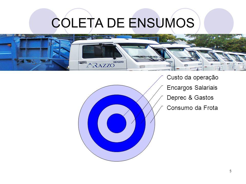 5 COLETA DE ENSUMOS Custo da operação Encargos Salariais Deprec & Gastos Consumo da Frota