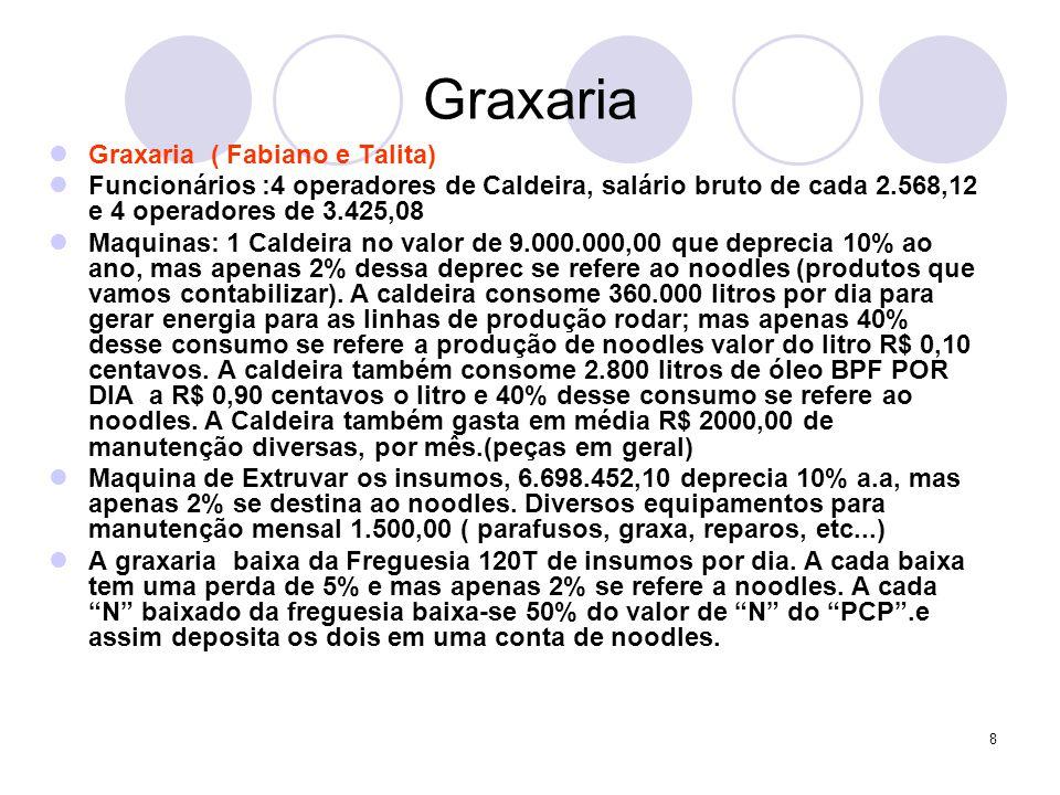 8 Graxaria Graxaria ( Fabiano e Talita) Funcionários :4 operadores de Caldeira, salário bruto de cada 2.568,12 e 4 operadores de 3.425,08 Maquinas: 1