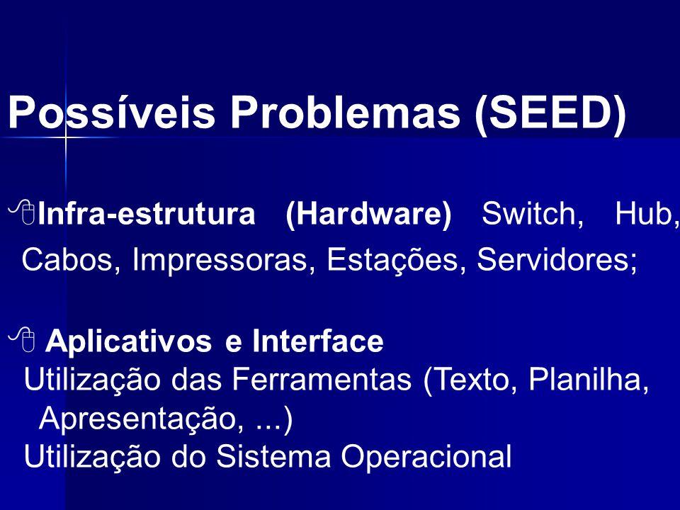 Possíveis Problemas (SEED)  Infra-estrutura (Hardware) Switch, Hub, Cabos, Impressoras, Estações, Servidores;  Aplicativos e Interface Utilização da