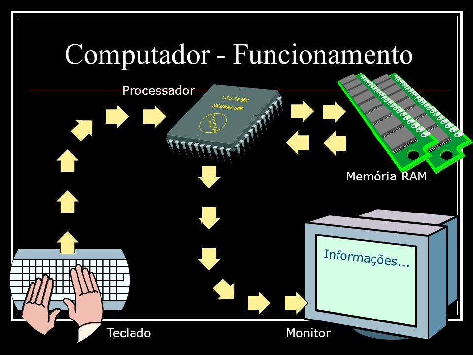 Computador - Funcionamento Informações... Processador Memória RAM MonitorTeclado
