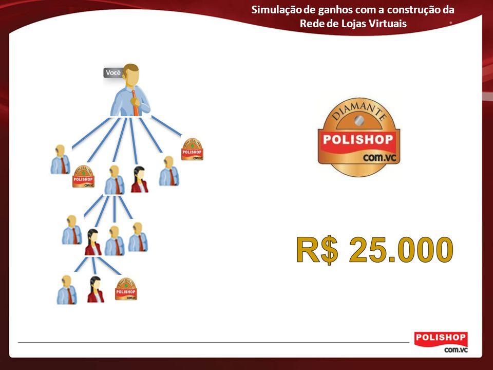 Simulação de ganhos com a construção da Rede de Lojas Virtuais