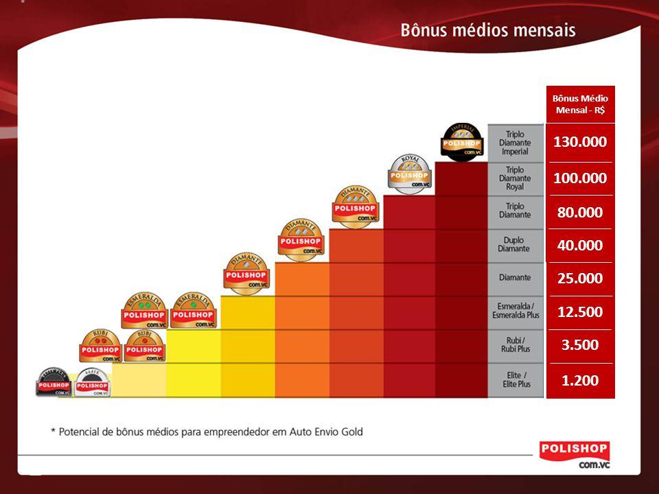 Bônus Médio Mensal - R$ 130.000 100.000 80.000 40.000 25.000 12.500 3.500 1.200