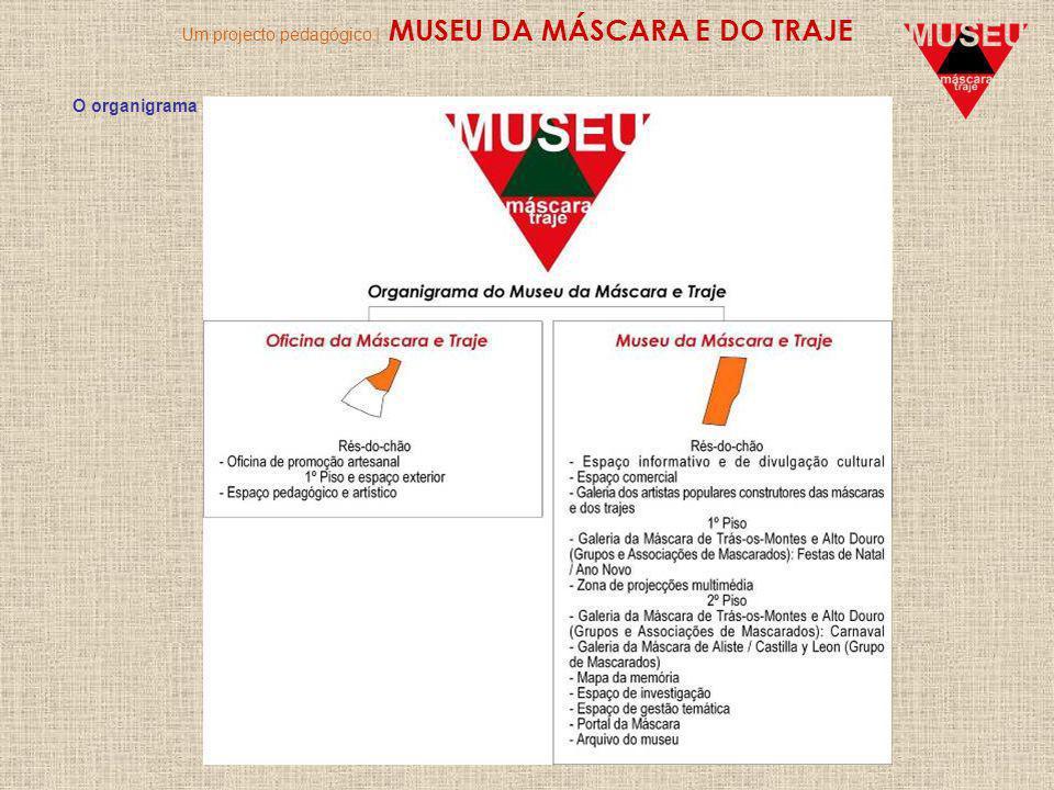 Um projecto pedagógico | MUSEU DA MÁSCARA E DO TRAJE O organigrama