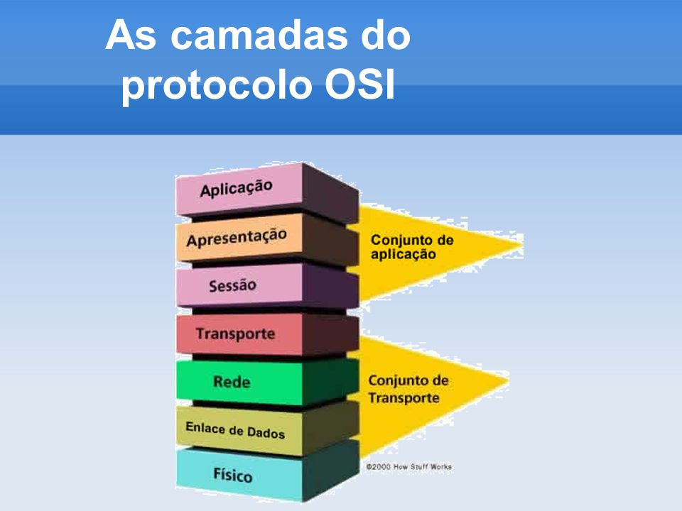 As camadas do protocolo OSI