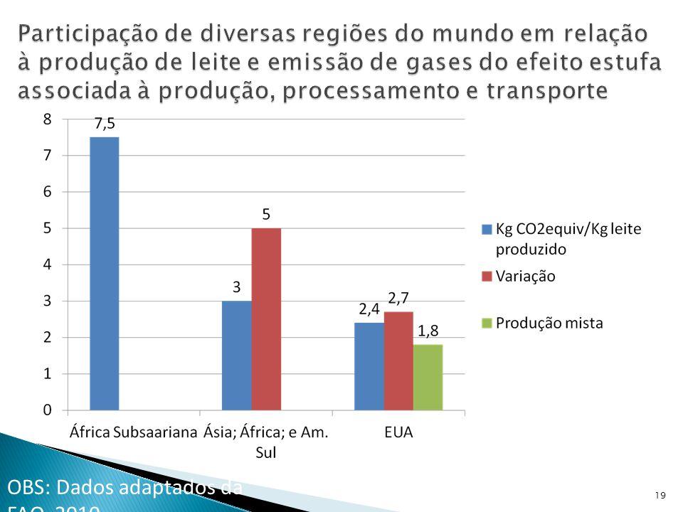 Participação de diversas regiões do mundo em relação à produção de leite e emissão de gases do efeito estufa associada à produção, processamento e transporte 19 (Avicultura Industrial) OBS: Dados adaptados da FAO, 2010