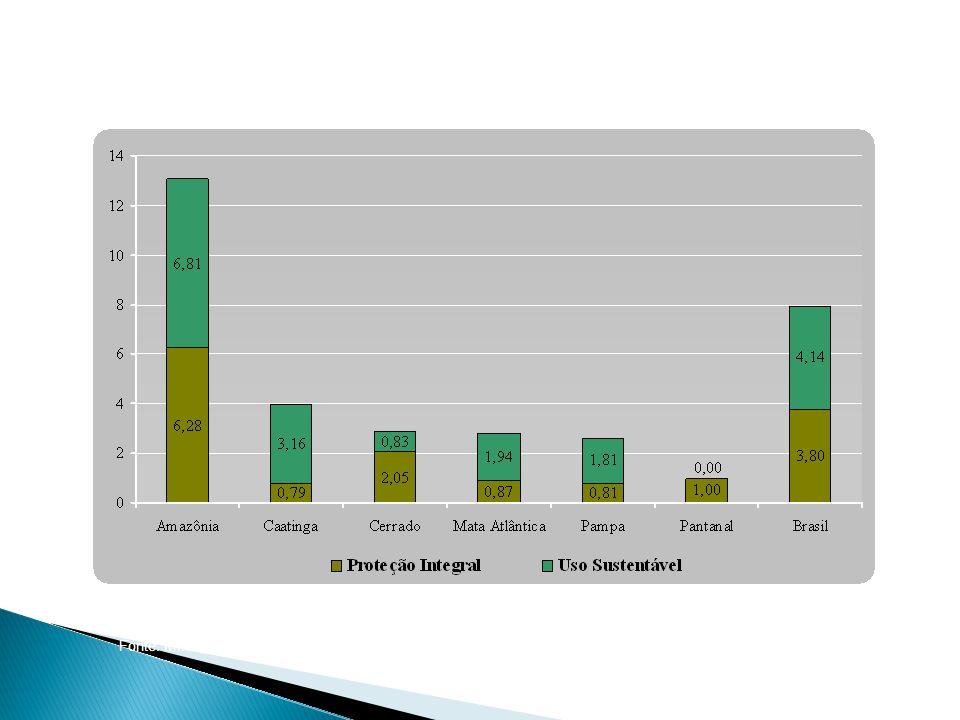 Percentual dos Biomas Brasileiros protegidos por Unidades de Conservação Federais, Brasil - 2006 Fonte: MMA, Cadastro Nacional de Unidades de Conservação
