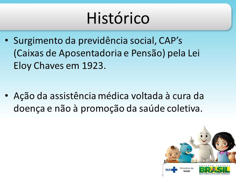 Histórico Surgimento da previdência social, CAP's (Caixas de Aposentadoria e Pensão) pela Lei Eloy Chaves em 1923. Ação da assistência médica voltada