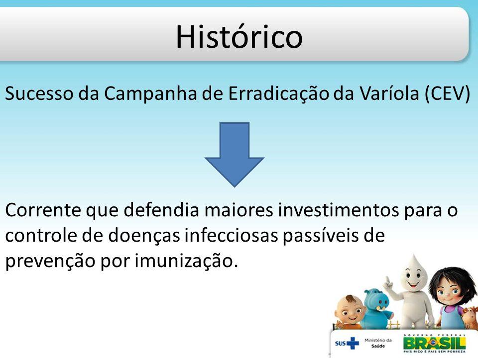 Histórico Sucesso da Campanha de Erradicação da Varíola (CEV) Corrente que defendia maiores investimentos para o controle de doenças infecciosas passí