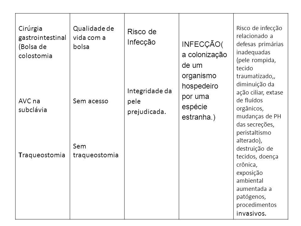 Cirúrgia gastrointestinal (Bolsa de colostomia AVC na subclávia Traqueostomia Qualidade de vida com a bolsa Sem acesso Sem traqueostomia Risco de Infe