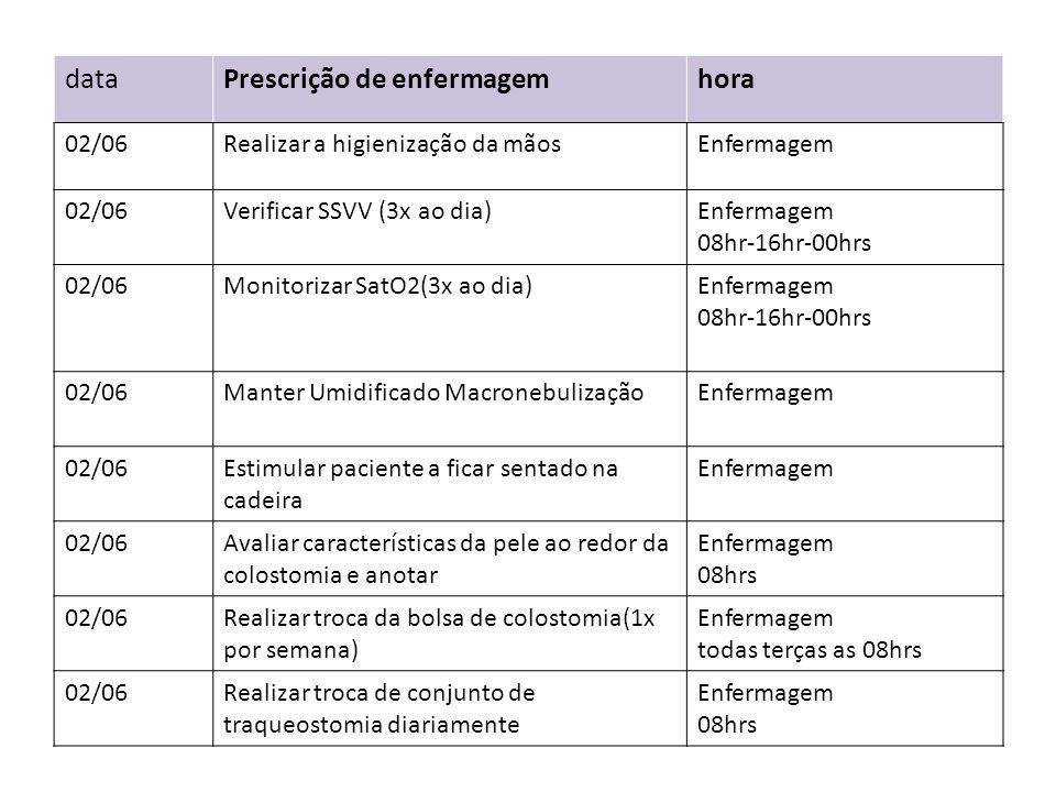 dataPrescrição de enfermagemhora 02/06Realizar a higienização da mãosEnfermagem 02/06Verificar SSVV (3x ao dia)Enfermagem 08hr-16hr-00hrs 02/06Monitor