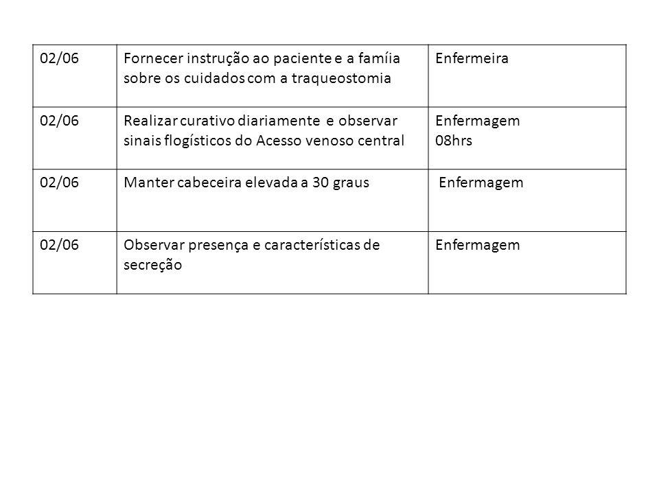 02/06Fornecer instrução ao paciente e a famíia sobre os cuidados com a traqueostomia Enfermeira 02/06Realizar curativo diariamente e observar sinais f