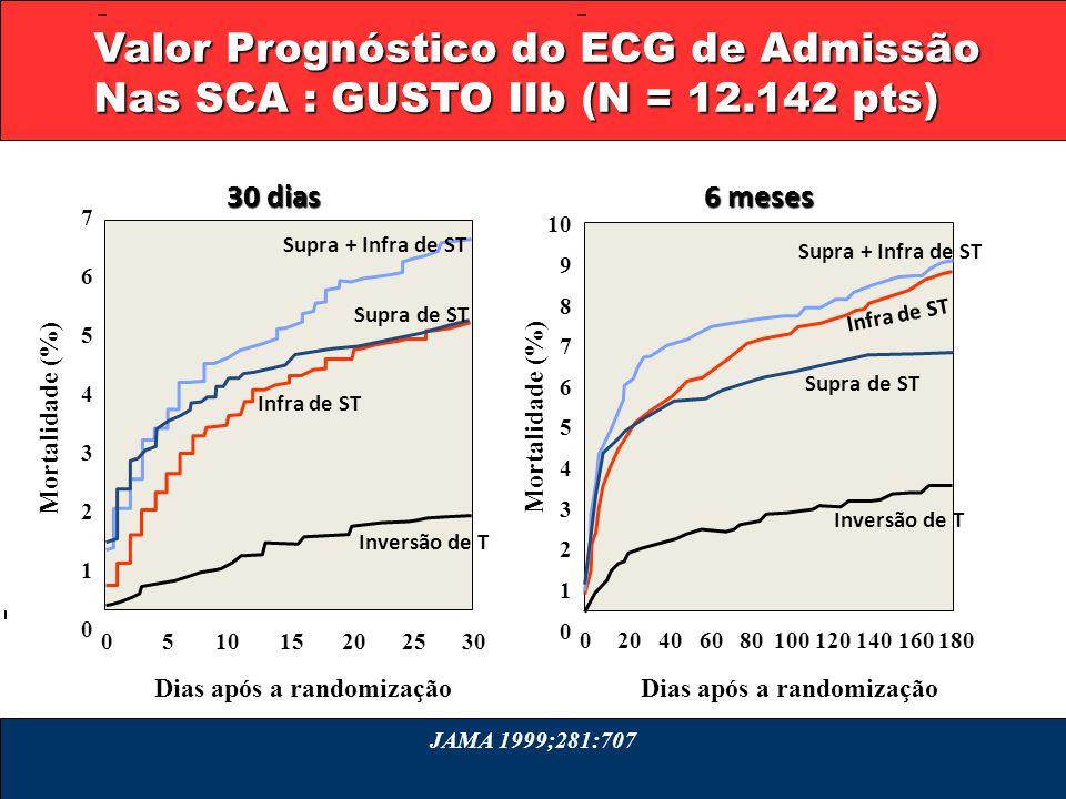 Valor Prognóstico do ECG de Admissão Nas SCA : GUSTO IIb (N = 12.142 pts) 510152025300 7654321076543210 Dias após a randomização Mortalidade (%) 10 9