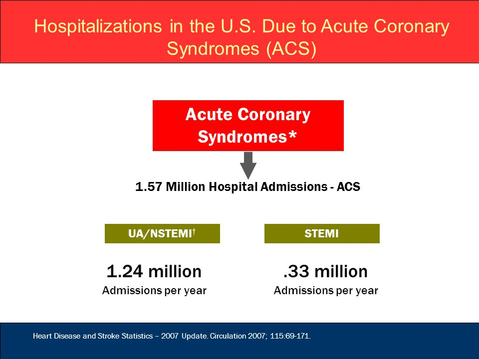 Hospitalizations in the U.S. Due to Acute Coronary Syndromes (ACS) Acute Coronary Syndromes* 1.57 Million Hospital Admissions - ACS UA/NSTEMI † 1.24 m