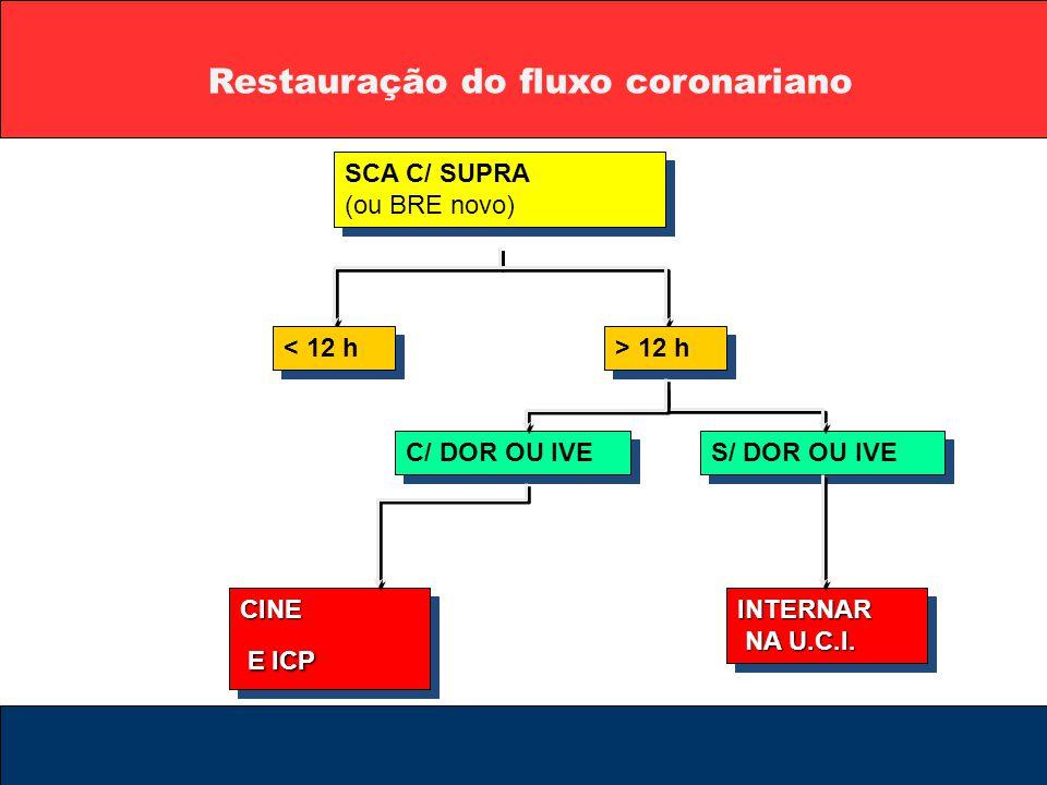 Restauração do fluxo coronariano SCA C/ SUPRA (ou BRE novo) < 12 h > 12 h C/ DOR OU IVE S/ DOR OU IVE INTERNAR NA U.C.I. CINE E ICP