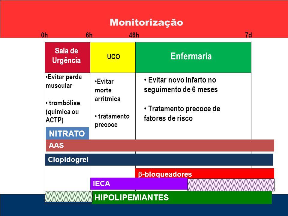 Monitorização Sala de Urgência UCO Enfermaria 0h6h48h7d Evitar perda muscular Evitar perda muscular trombólise (química ou ACTP) trombólise (química o