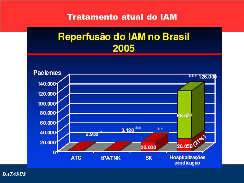 Tratamento atual do IAM DATASUS