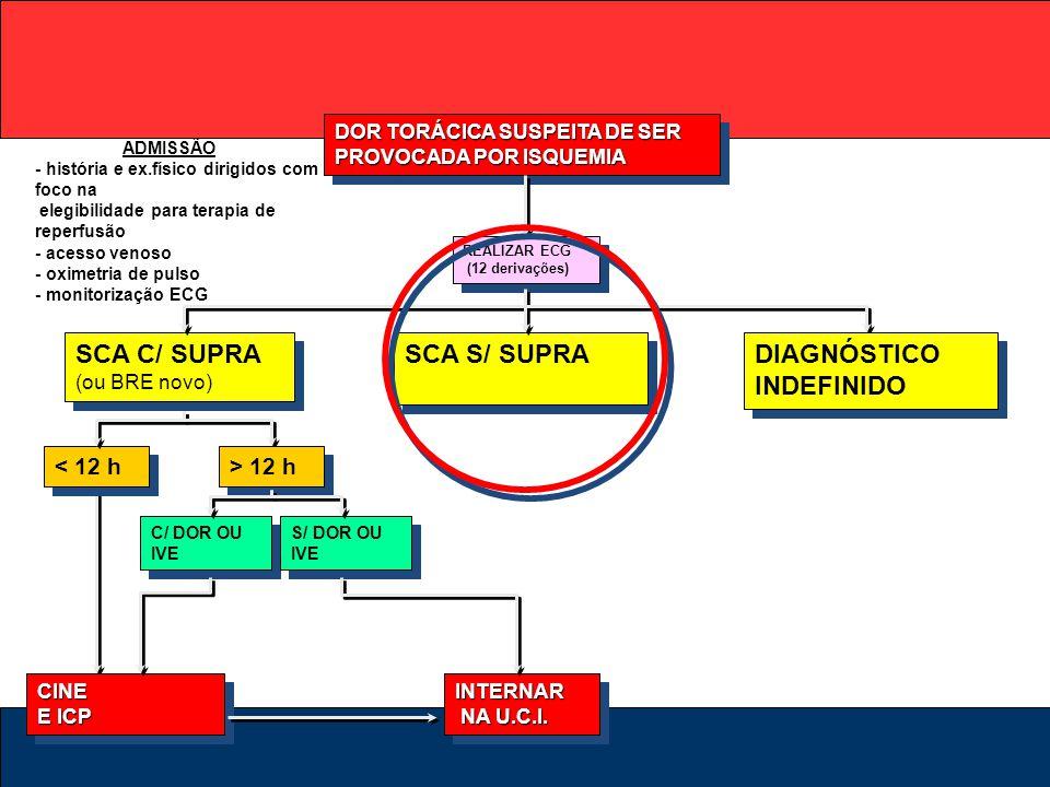 DOR TORÁCICA SUSPEITA DE SER PROVOCADA POR ISQUEMIA REALIZAR ECG (12 derivações) SCA C/ SUPRA (ou BRE novo) SCA S/ SUPRA DIAGNÓSTICO INDEFINIDO CINE E
