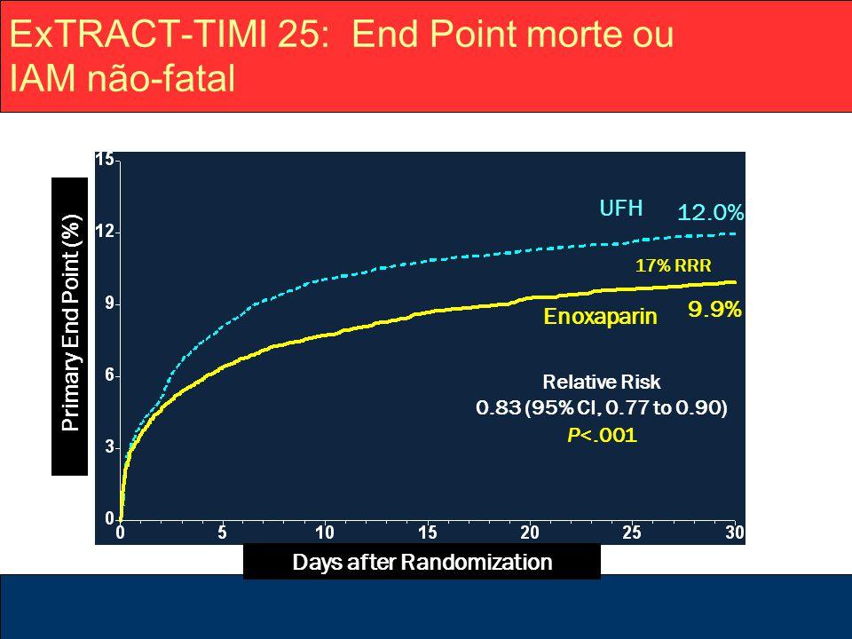 ExTRACT-TIMI 25: End Point morte ou IAM não-fatal UFH 12.0% 17% RRR 9.9% Enoxaparin Relative Risk 0.83 (95% CI, 0.77 to 0.90) P<.001 Days after Random