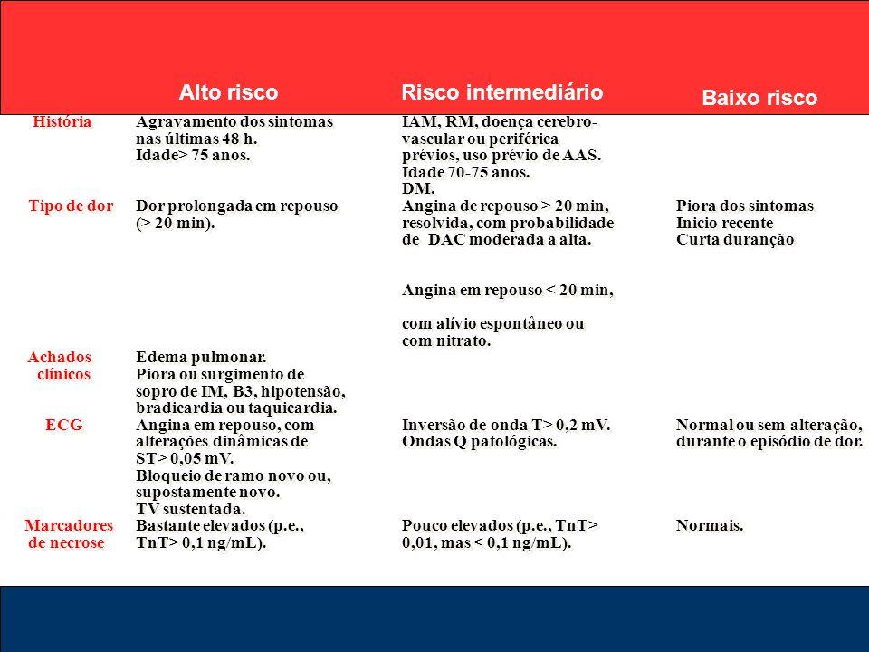 HistóriaAgravamento dos sintomasIAM, RM, doença cerebro- nas últimas 48 h.vascular ou periférica Idade> 75 anos.prévios, uso prévio de AAS. Idade 70-7
