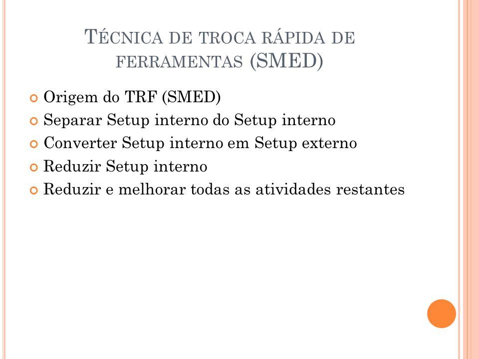 T ÉCNICA DE TROCA RÁPIDA DE FERRAMENTAS (SMED) Origem do TRF (SMED) Separar Setup interno do Setup interno Converter Setup interno em Setup externo Re