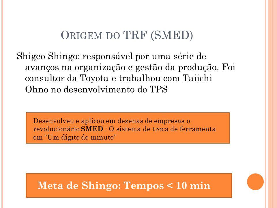 O RIGEM DO TRF (SMED) Shigeo Shingo: responsável por uma série de avanços na organização e gestão da produção. Foi consultor da Toyota e trabalhou com