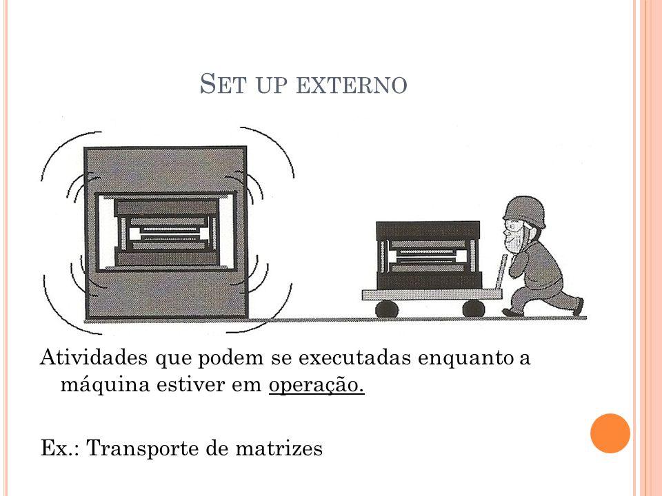 S ET UP EXTERNO Atividades que podem se executadas enquanto a máquina estiver em operação. Ex.: Transporte de matrizes