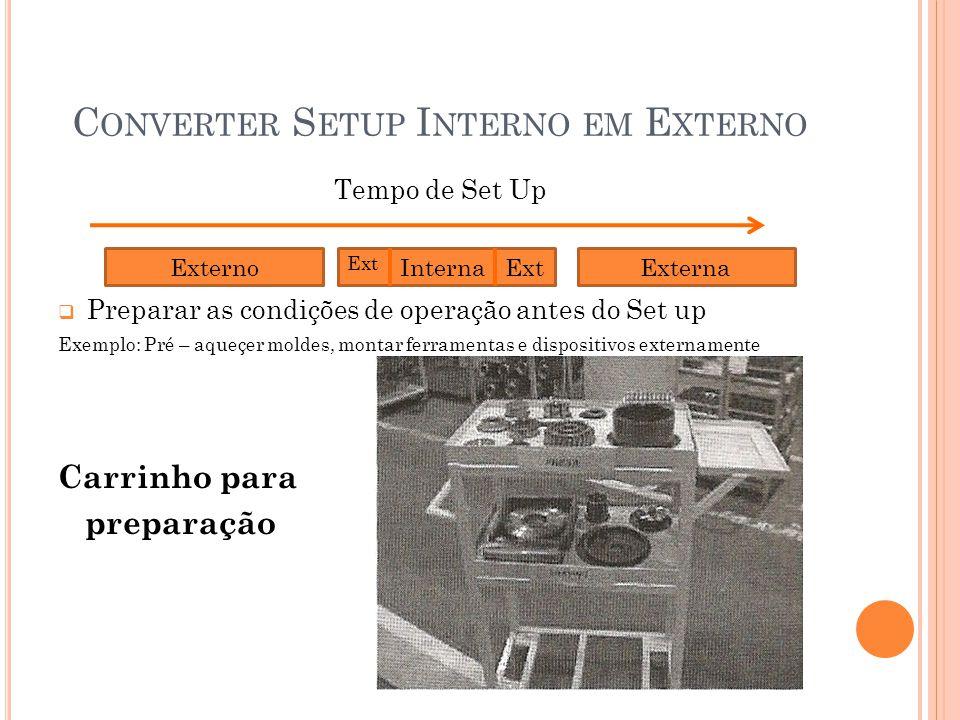 C ONVERTER S ETUP I NTERNO EM E XTERNO Tempo de Set Up  Preparar as condições de operação antes do Set up Exemplo: Pré – aqueçer moldes, montar ferra
