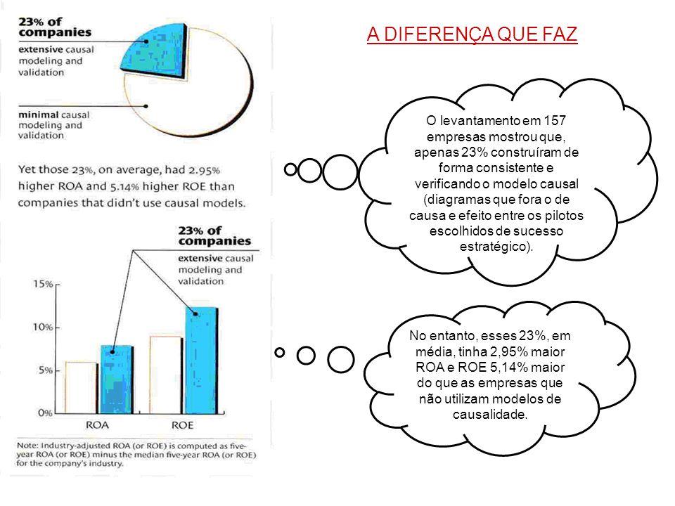 O levantamento em 157 empresas mostrou que, apenas 23% construíram de forma consistente e verificando o modelo causal (diagramas que fora o de causa e efeito entre os pilotos escolhidos de sucesso estratégico).