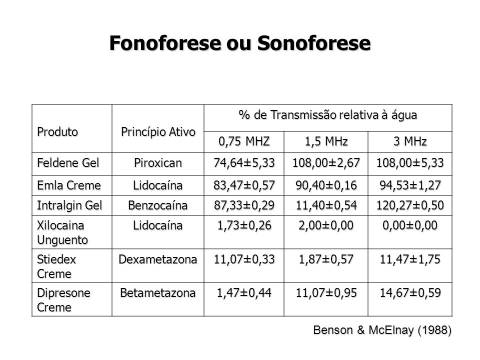 Fonoforese ou Sonoforese Produto Princípio Ativo % de Transmissão relativa à água 0,75 MHZ 1,5 MHz 3 MHz Feldene Gel Piroxican 74,64±5,33 108,00±2,67