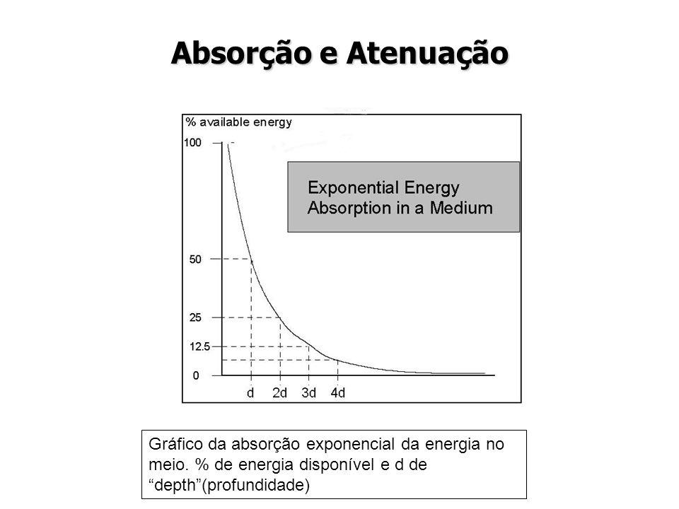 """Absorção e Atenuação Gráfico da absorção exponencial da energia no meio. % de energia disponível e d de """"depth""""(profundidade)"""