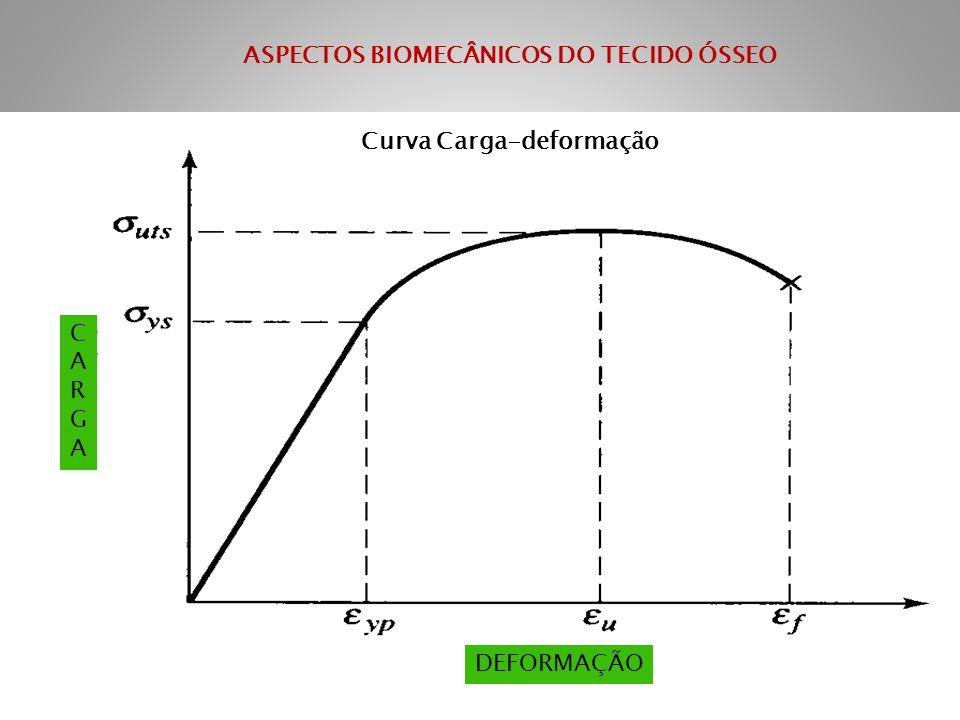 ASPECTOS BIOMECÂNICOS DO TECIDO ÓSSEO Curva Carga-deformação CARGACARGA DEFORMAÇÃO