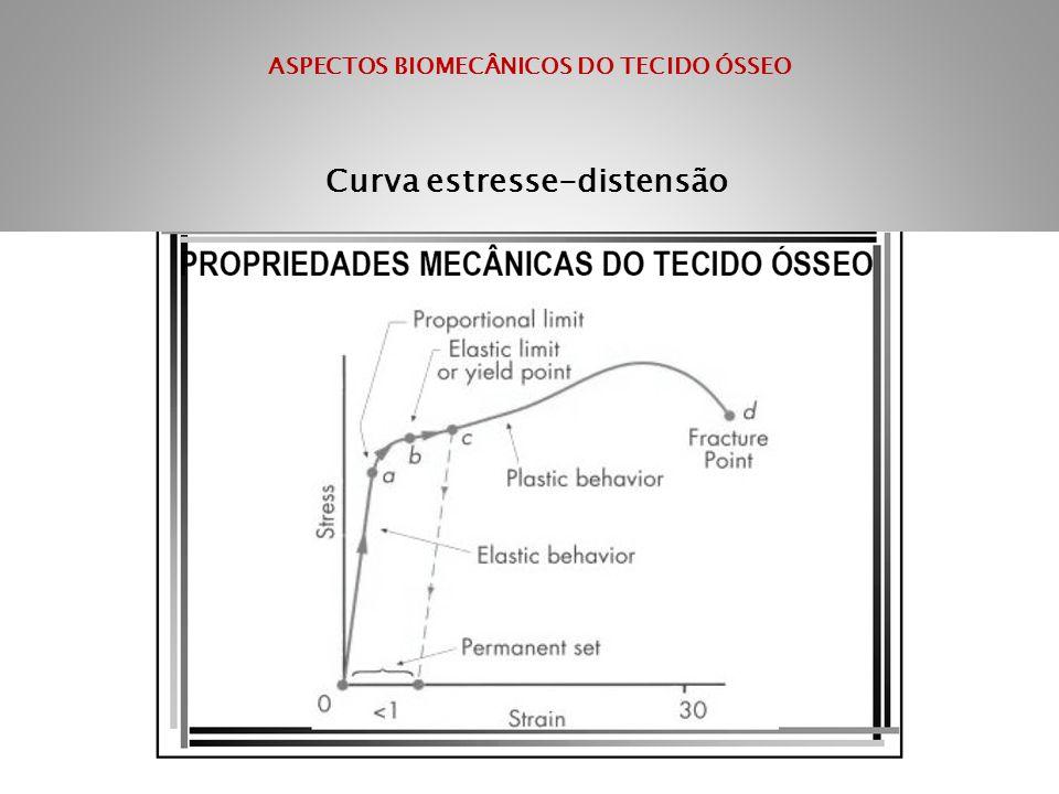 ASPECTOS BIOMECÂNICOS DO TECIDO ÓSSEO Curva estresse-distensão