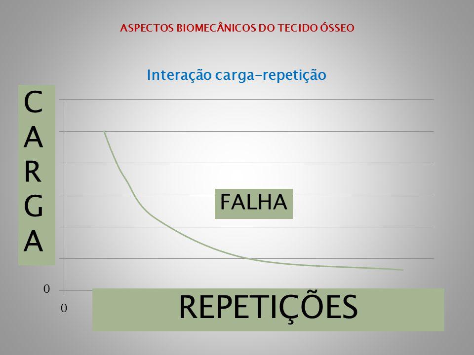 ASPECTOS BIOMECÂNICOS DO TECIDO ÓSSEO CARGACARGA REPETIÇÕES FALHA
