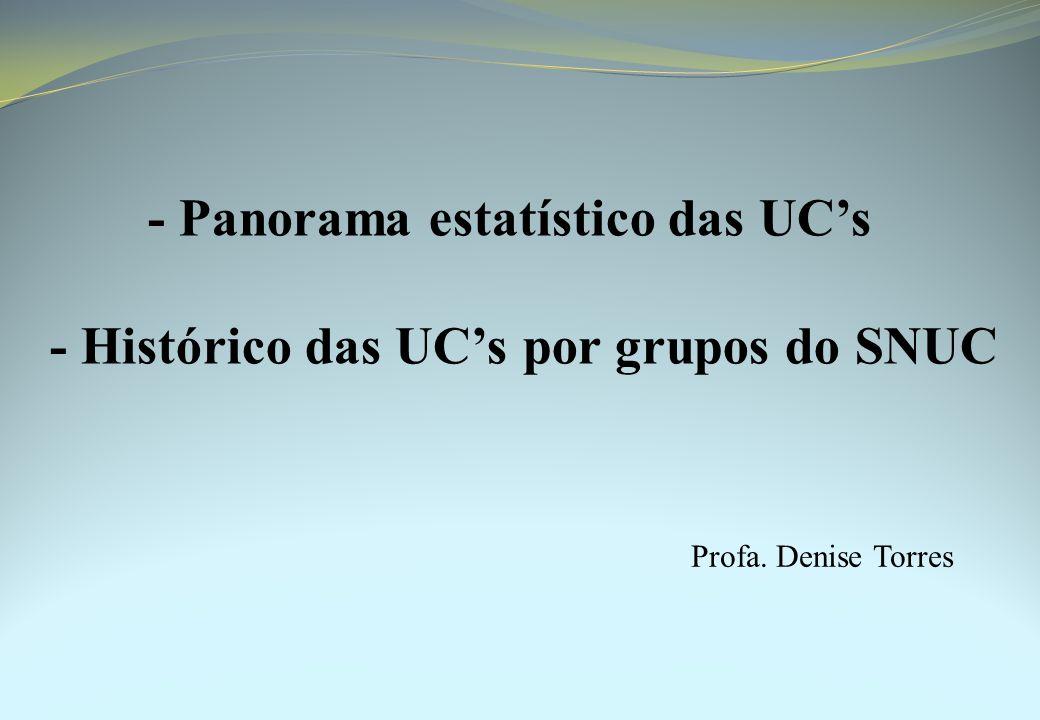 - Panorama estatístico das UC's - Histórico das UC's por grupos do SNUC Profa. Denise Torres