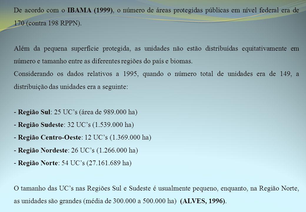 De acordo com o IBAMA (1999), o número de áreas protegidas públicas em nível federal era de 170 (contra 198 RPPN). Além da pequena superfície protegid