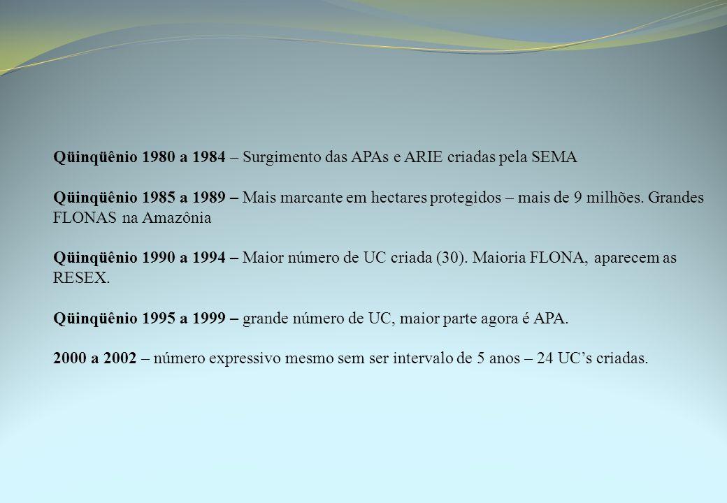 Qüinqüênio 1980 a 1984 – Surgimento das APAs e ARIE criadas pela SEMA Qüinqüênio 1985 a 1989 – Mais marcante em hectares protegidos – mais de 9 milhões.