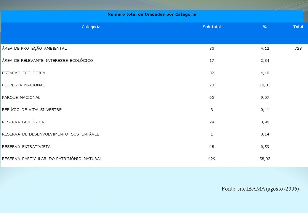 Número total de Unidades por Categoria CategoriaSub-total%Total ÁREA DE PROTEÇÃO AMBIENTAL304,12728 ÁREA DE RELEVANTE INTERESSE ECOLÓGICO172,34 ESTAÇÃ