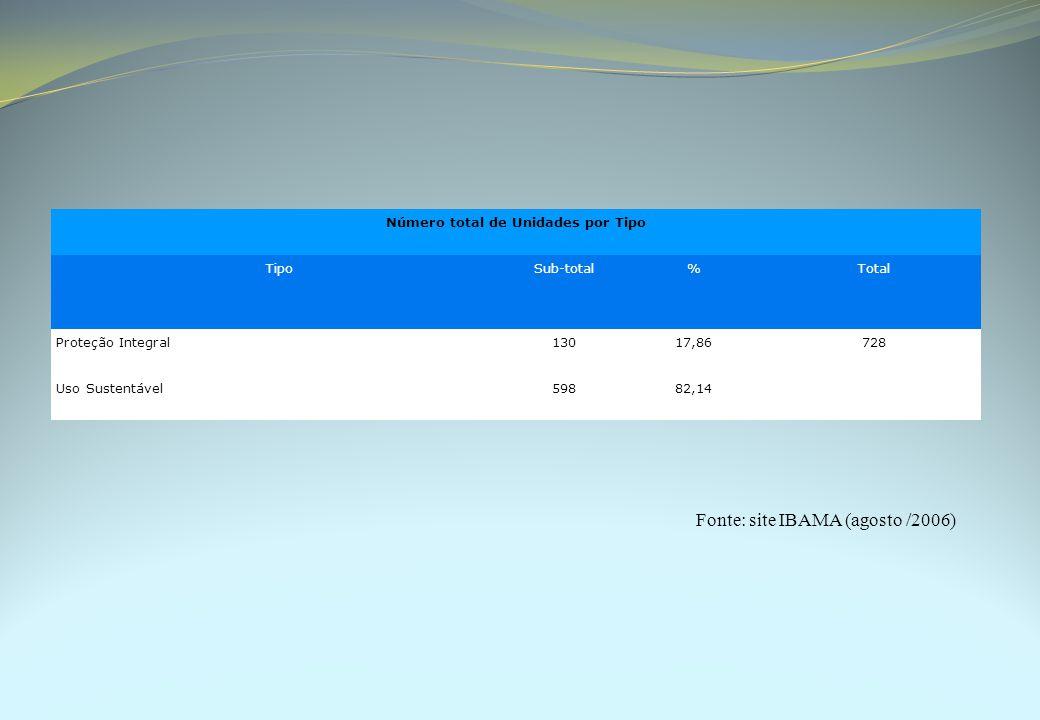 Número total de Unidades por Tipo TipoSub-total%Total Proteção Integral13017,86728 Uso Sustentável59882,14 Fonte: site IBAMA (agosto /2006)