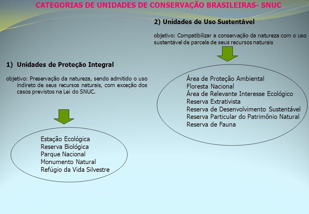 CATEGORIAS DE UNIDADES DE CONSERVAÇÃO BRASILEIRAS- SNUC Estação Ecológica Reserva Biológica Parque Nacional Monumento Natural Refúgio da Vida Silvestr