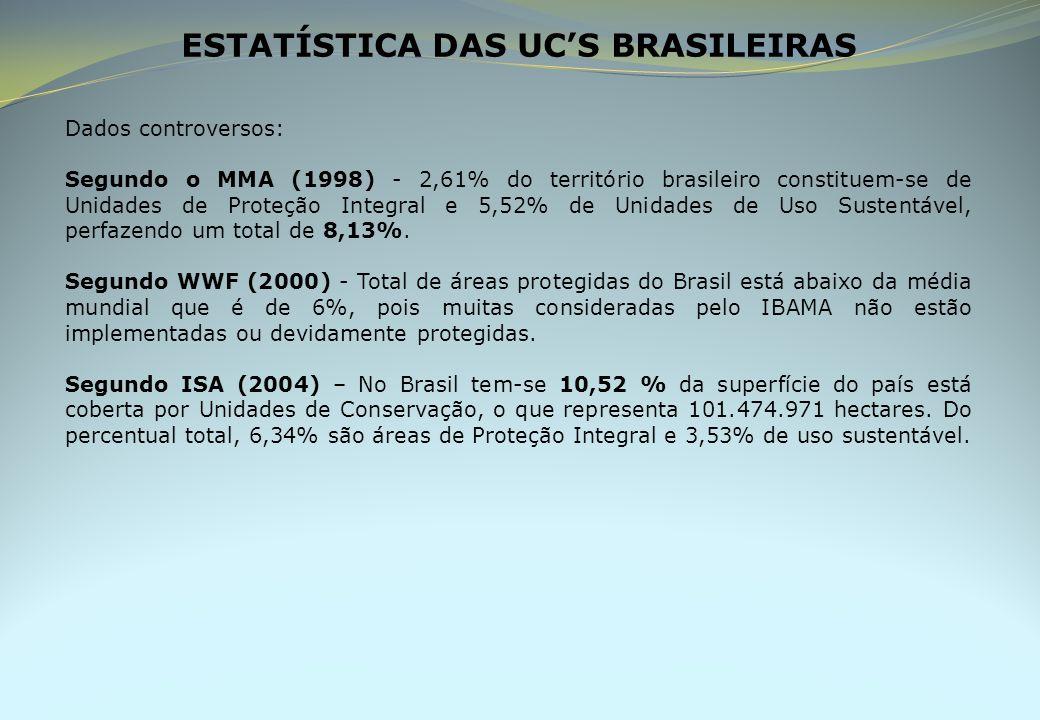 ESTATÍSTICA DAS UC'S BRASILEIRAS Dados controversos: Segundo o MMA (1998) - 2,61% do território brasileiro constituem-se de Unidades de Proteção Integral e 5,52% de Unidades de Uso Sustentável, perfazendo um total de 8,13%.
