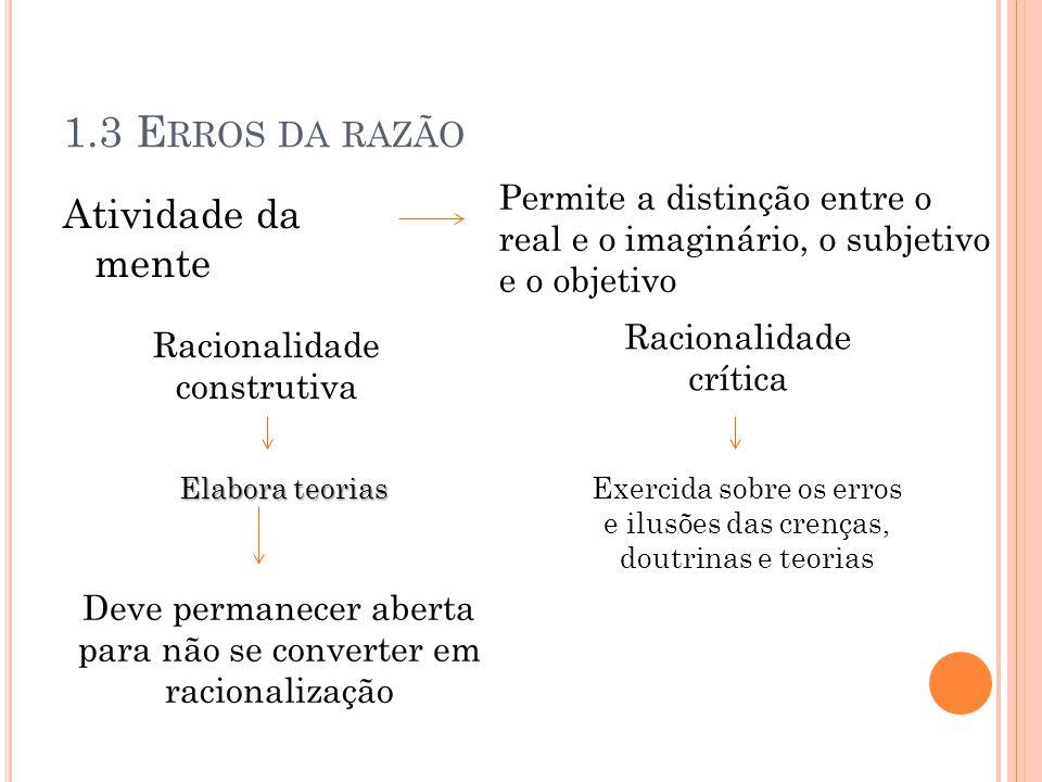 1.3 E RROS DA RAZÃO Atividade da mente Permite a distinção entre o real e o imaginário, o subjetivo e o objetivo Racionalidade construtiva Racionalida