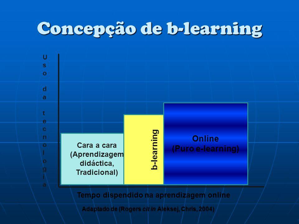 Concepção de b-learning Adaptado de (Rogers cit in Aleksej, Chris, 2004) Uso da tecnologiaUso da tecnologia Cara a cara (Aprendizagem didáctica, Tradi