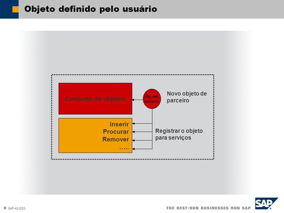  SAP AG 2003 Objeto definido pelo usuário Conjunto de objetos Inserir Procurar Remover ….. Novo objeto de parceiro Registrar o objeto para serviços O