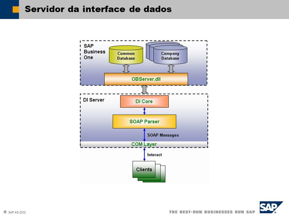  SAP AG 2003 User Interface API e Data Interface API Banco de dados de empresa SAP Business One Data Interface API User Interface API Obj.def.