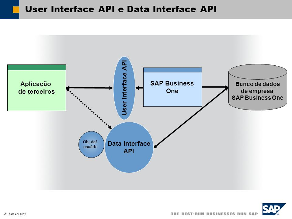  SAP AG 2003 User Interface API e Data Interface API Banco de dados de empresa SAP Business One Data Interface API User Interface API Obj.def. usuári