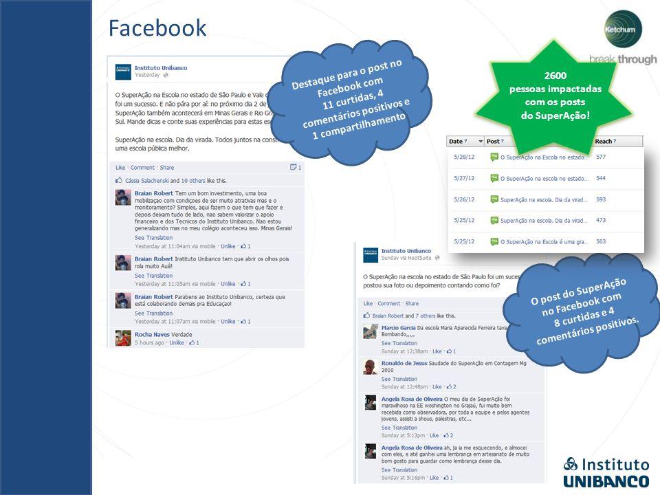 Facebook Destaque para o post no Facebook com 11 curtidas, 4 comentários positivos e 1 compartilhamento O post do SuperAção no Facebook com 8 curtidas e 4 comentários positivos.